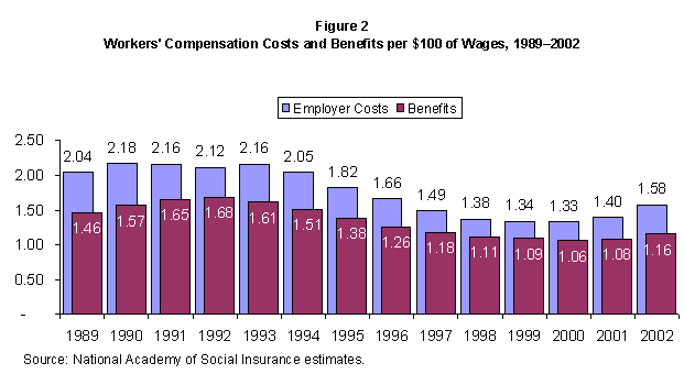 Figure 2. Worker's Compensation Costs and Benefits per $100 of Wages, 1989-2002