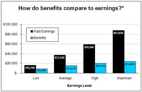Benefits_compare